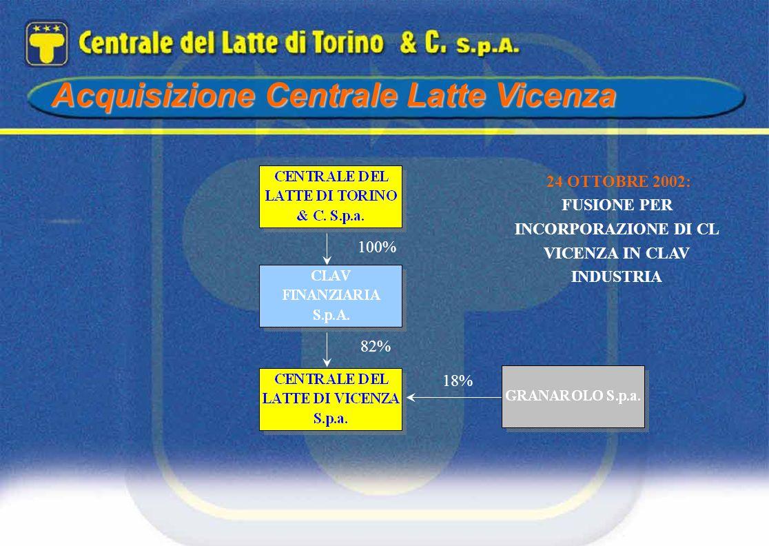 100% 18% 82% 24 OTTOBRE 2002: FUSIONE PER INCORPORAZIONE DI CL VICENZA IN CLAV INDUSTRIA Acquisizione Centrale Latte Vicenza