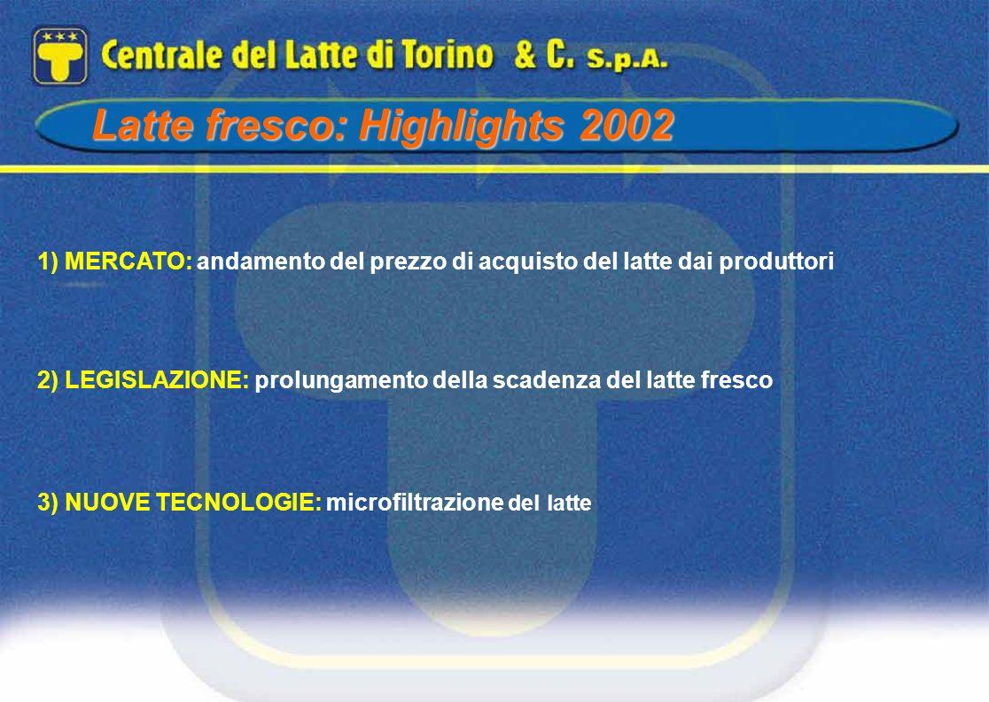 Latte fresco: Highlights 2002 1) MERCATO: andamento del prezzo di acquisto del latte dai produttori 2) LEGISLAZIONE: prolungamento della scadenza del