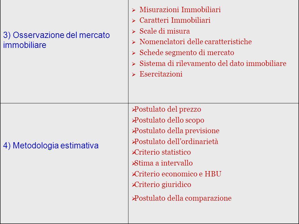 3) Osservazione del mercato immobiliare Misurazioni Immobiliari Caratteri Immobiliari Scale di misura Nomenclatori delle caratteristiche Schede segmento di mercato Sistema di rilevamento del dato immobiliare Esercitazioni 4) Metodologia estimativa Postulato del prezzo Postulato dello scopo Postulato della previsione Postulato dellordinarietà Criterio statistico Stima a intervallo Criterio economico e HBU Criterio giuridico Postulato della comparazione