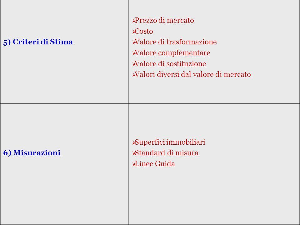 5) Criteri di Stima Prezzo di mercato Costo Valore di trasformazione Valore complementare Valore di sostituzione Valori diversi dal valore di mercato 6) Misurazioni Superfici immobiliari Standard di misura Linee Guida