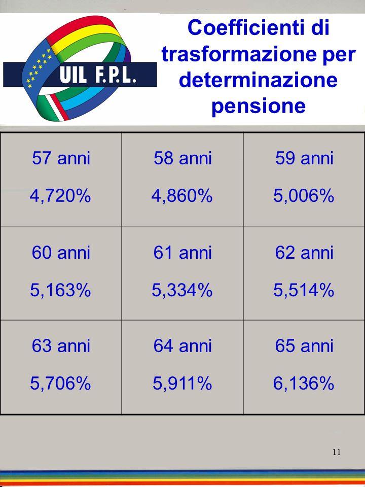 11 Coefficienti di trasformazione per determinazione pensione 57 anni 4,720% 58 anni 4,860% 59 anni 5,006% 60 anni 5,163% 61 anni 5,334% 62 anni 5,514