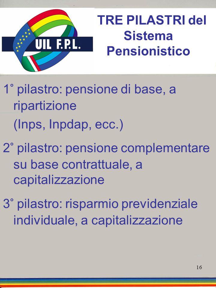 16 1° pilastro: pensione di base, a ripartizione (Inps, Inpdap, ecc.) 2° pilastro: pensione complementare su base contrattuale, a capitalizzazione 3°