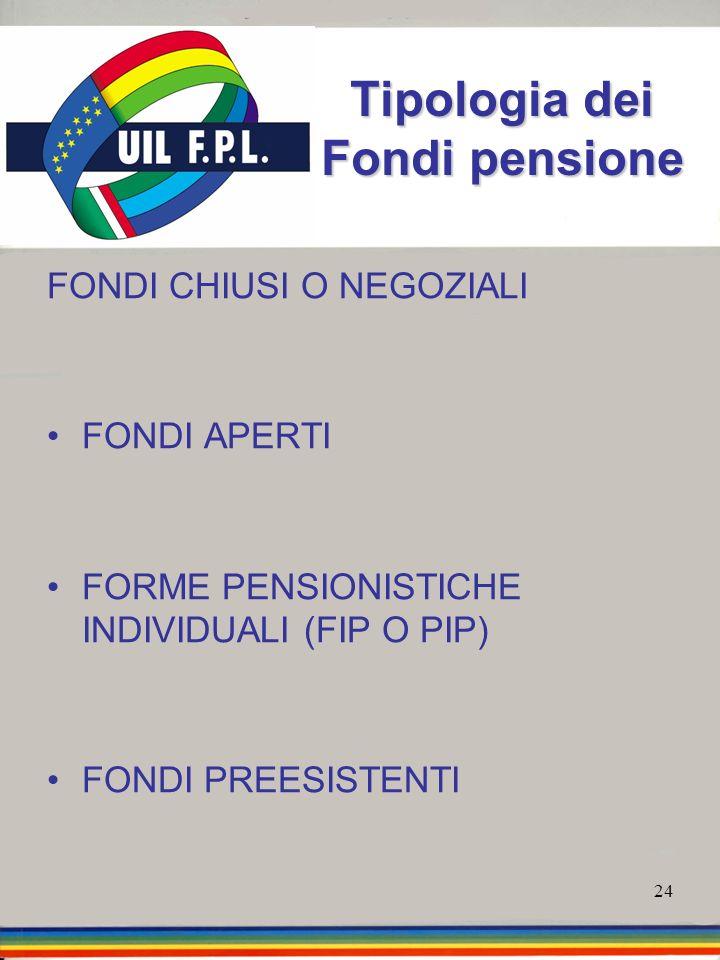 24 Tipologia dei Fondi pensione FONDI CHIUSI O NEGOZIALI FONDI APERTI FORME PENSIONISTICHE INDIVIDUALI (FIP O PIP) FONDI PREESISTENTI