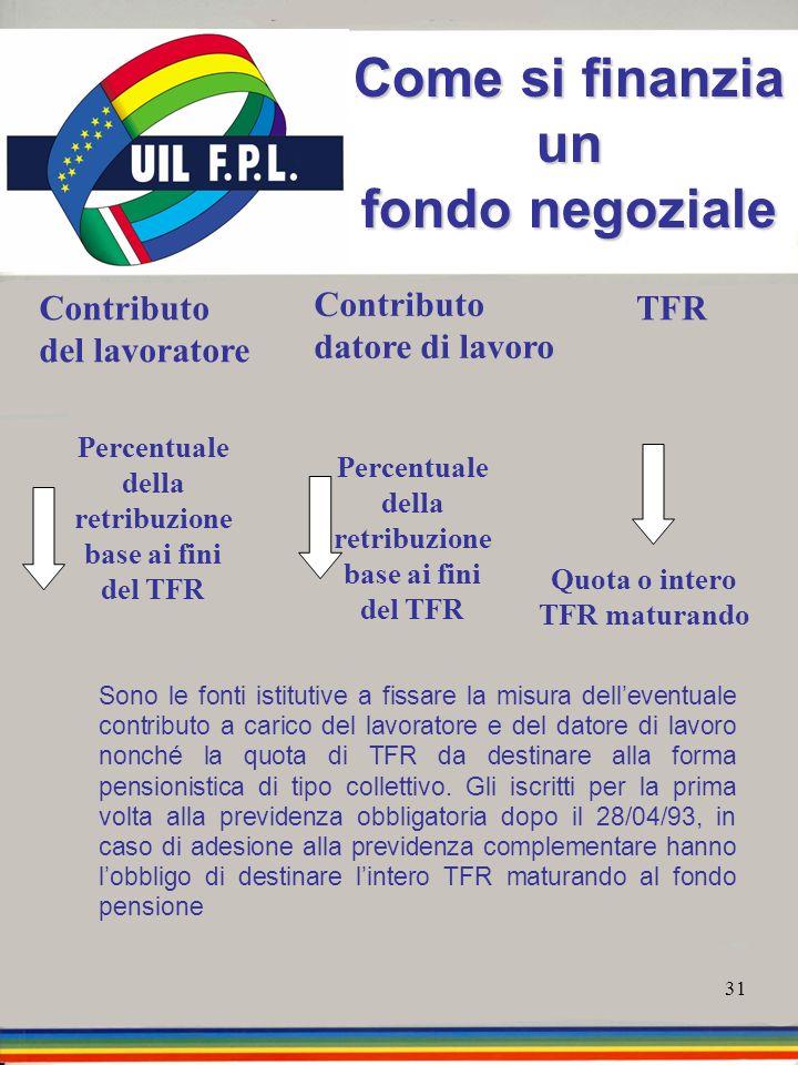 31 Come si finanzia un fondo negoziale Sono le fonti istitutive a fissare la misura delleventuale contributo a carico del lavoratore e del datore di l