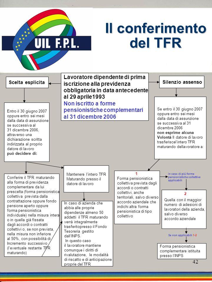42 Il conferimento del TFR Scelta esplicita Forma pensionistica complementare istituita presso lINPS Conferire il TFR maturando alla forma di previden