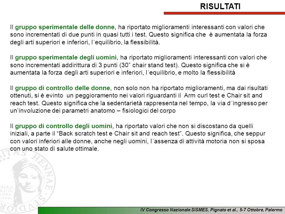 IV Congresso Nazionale SISMES, Pignato et al., 5-7 Ottobre, Palermo Il gruppo sperimentale delle donne, ha riportato miglioramenti interessanti con valori che sono incrementati di due punti in quasi tutti i test.