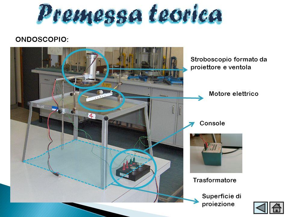ONDOSCOPIO: Stroboscopio formato da proiettore e ventola Motore elettrico Console Trasformatore Superficie di proiezione