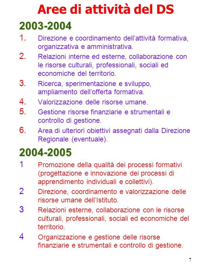 7 Aree di attività del DS2003-2004 1. Direzione e coordinamento dellattività formativa, organizzativa e amministrativa. 2. Relazioni interne ed estern