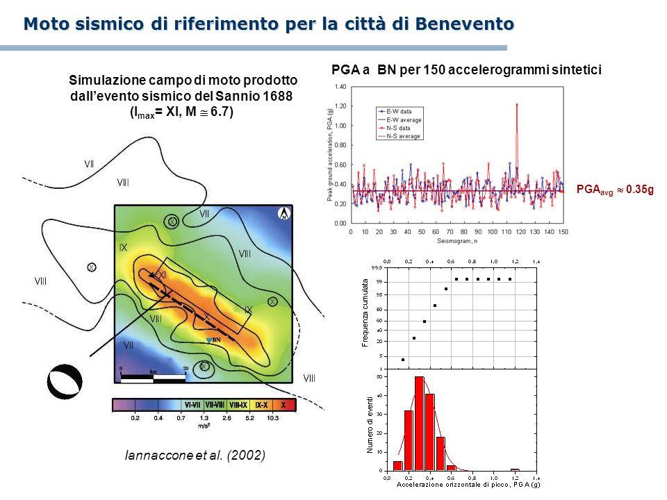 Simulazione campo di moto prodotto dallevento sismico del Sannio 1688 (I max = XI, M 6.7) PGA a BN per 150 accelerogrammi sintetici PGA avg 0.35g Moto