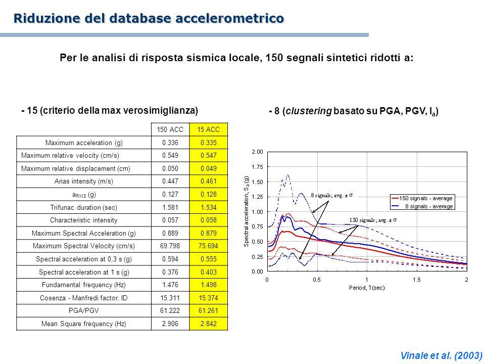 150 ACC15 ACC Maximum acceleration (g)0.3360.335 Maximum relative velocity (cm/s)0.5490.547 Maximum relative displacement (cm)0.0500.049 Arias intensi