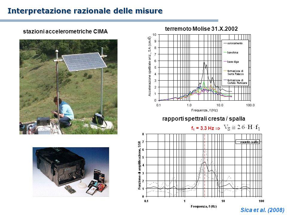 f 1 = 3.3 Hz stazioni accelerometriche CIMA terremoto Molise 31.X.2002 rapporti spettrali cresta / spalla Interpretazione razionale delle misure Sica
