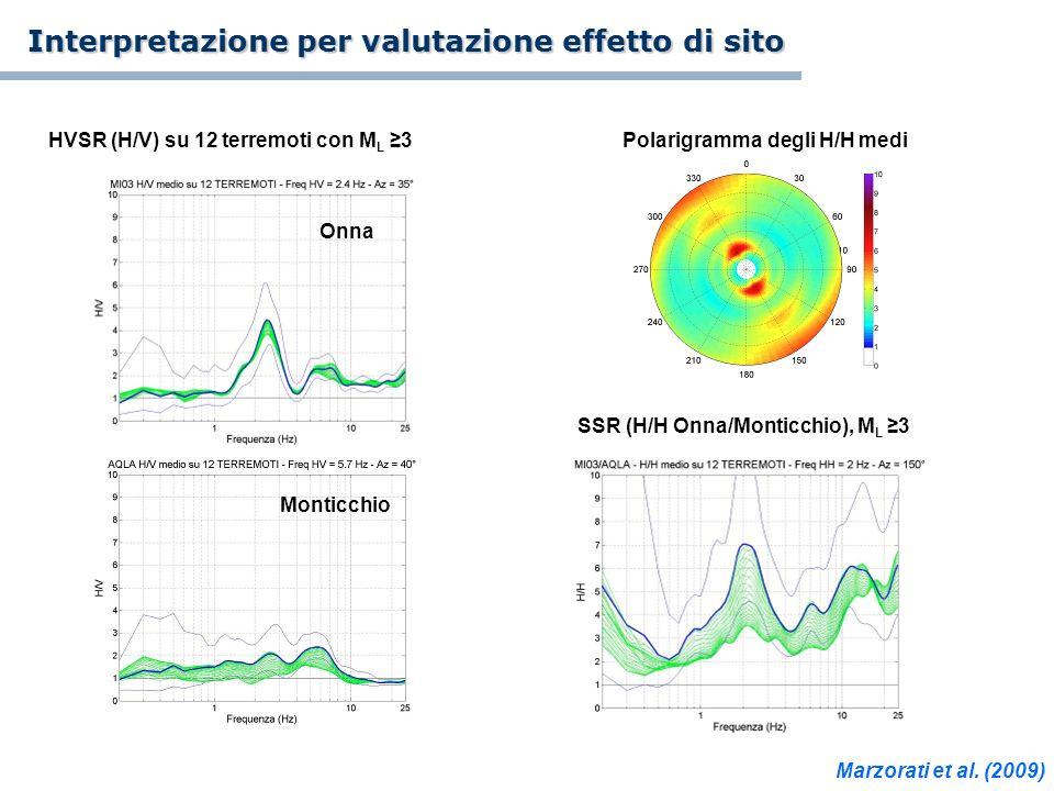 Polarigramma degli H/H medi SSR (H/H Onna/Monticchio), M L 3 HVSR (H/V) su 12 terremoti con M L 3 Onna Monticchio Marzorati et al. (2009) Interpretazi