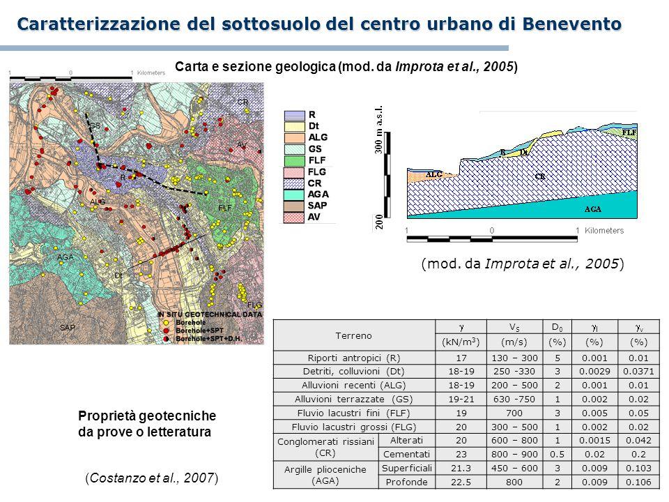 Carta e sezione geologica (mod. da Improta et al., 2005) Proprietà geotecniche da prove o letteratura Terreno VSVS D0D0 l v (kN/m 3 )(m/s)(%) Riporti