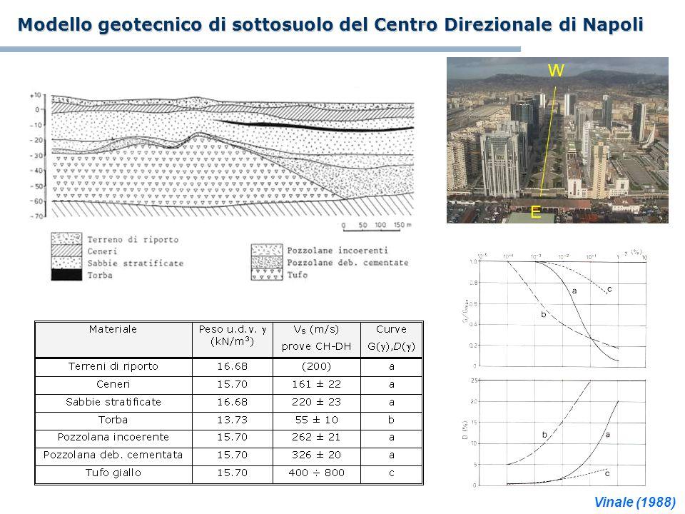 Modello geotecnico di sottosuolo del Centro Direzionale di Napoli E W Vinale (1988)