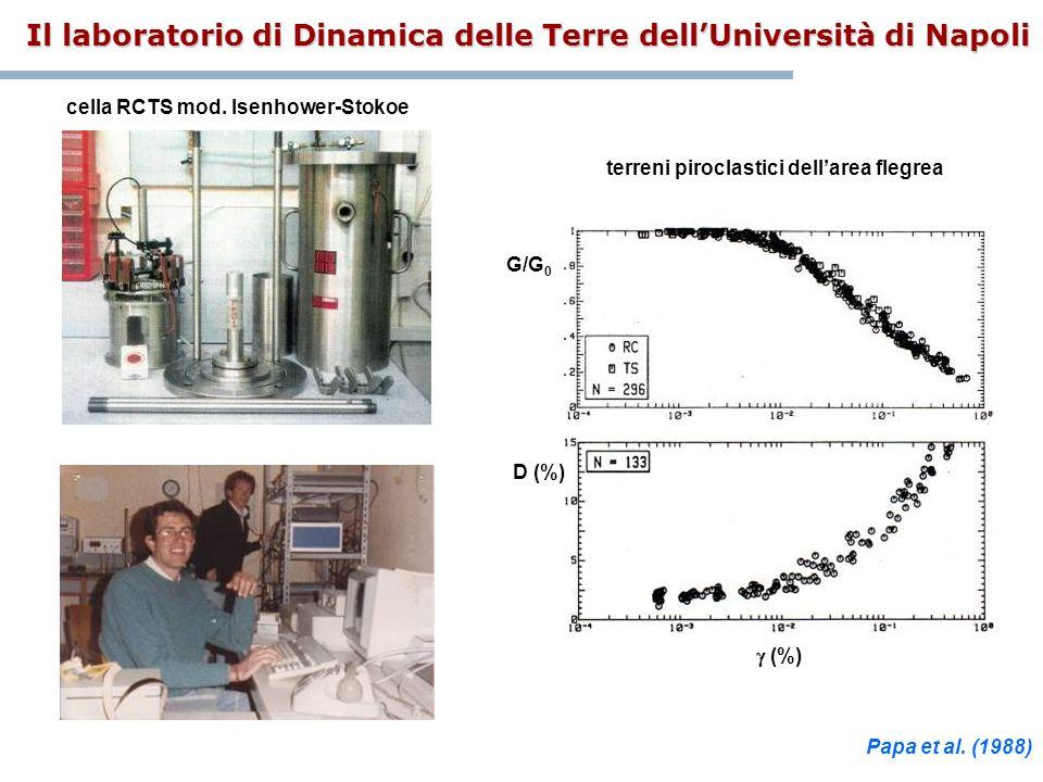 G/G 0 (%) D (%) cella RCTS mod. Isenhower-Stokoe terreni piroclastici dellarea flegrea Il laboratorio di Dinamica delle Terre dellUniversità di Napoli
