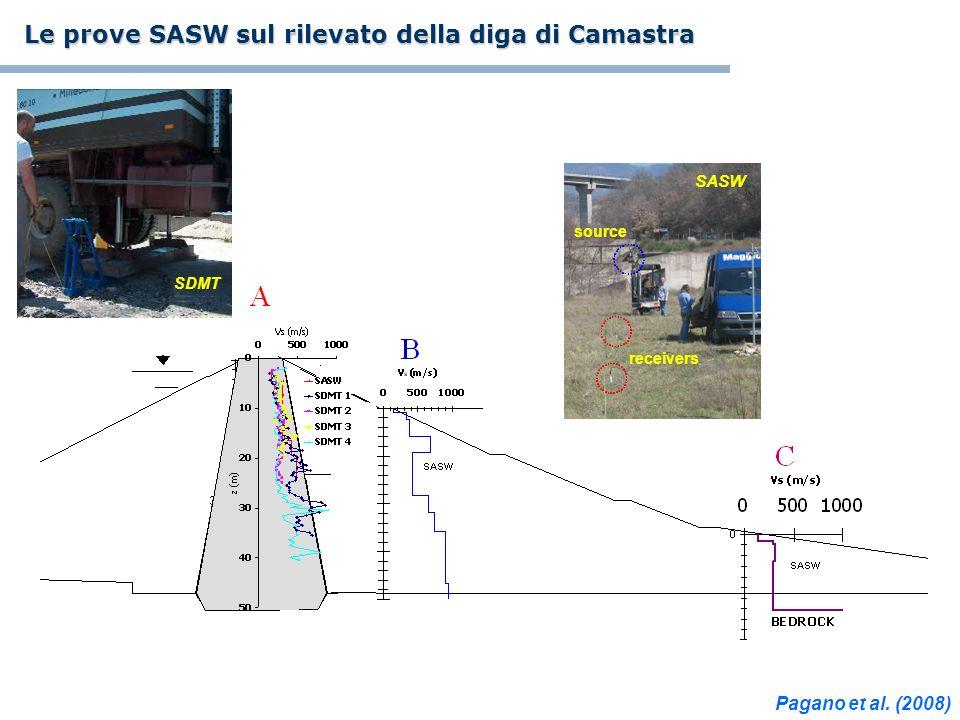 receivers source SASW SDMT Le prove SASW sul rilevato della diga di Camastra Pagano et al. (2008)