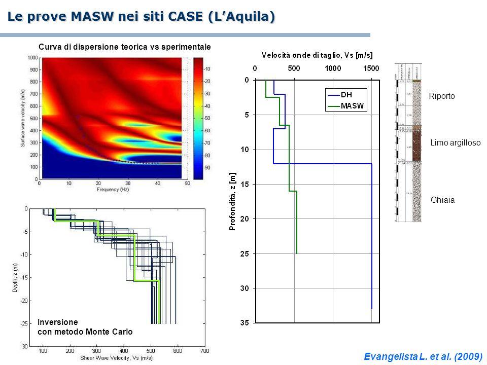 Le prove MASW nei siti CASE (LAquila) Curva di dispersione teorica vs sperimentale Inversione con metodo Monte Carlo Riporto Limo argilloso Ghiaia Eva