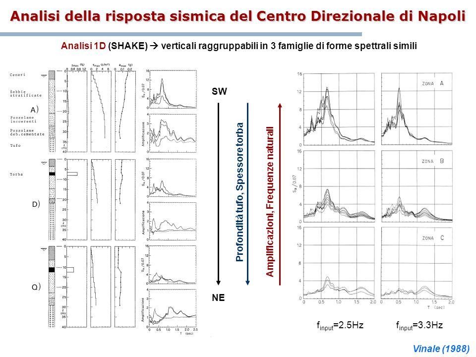 Profondità tufo, Spessore torba Analisi della risposta sismica del Centro Direzionale di Napoli Analisi 1D (SHAKE) verticali raggruppabili in 3 famigl