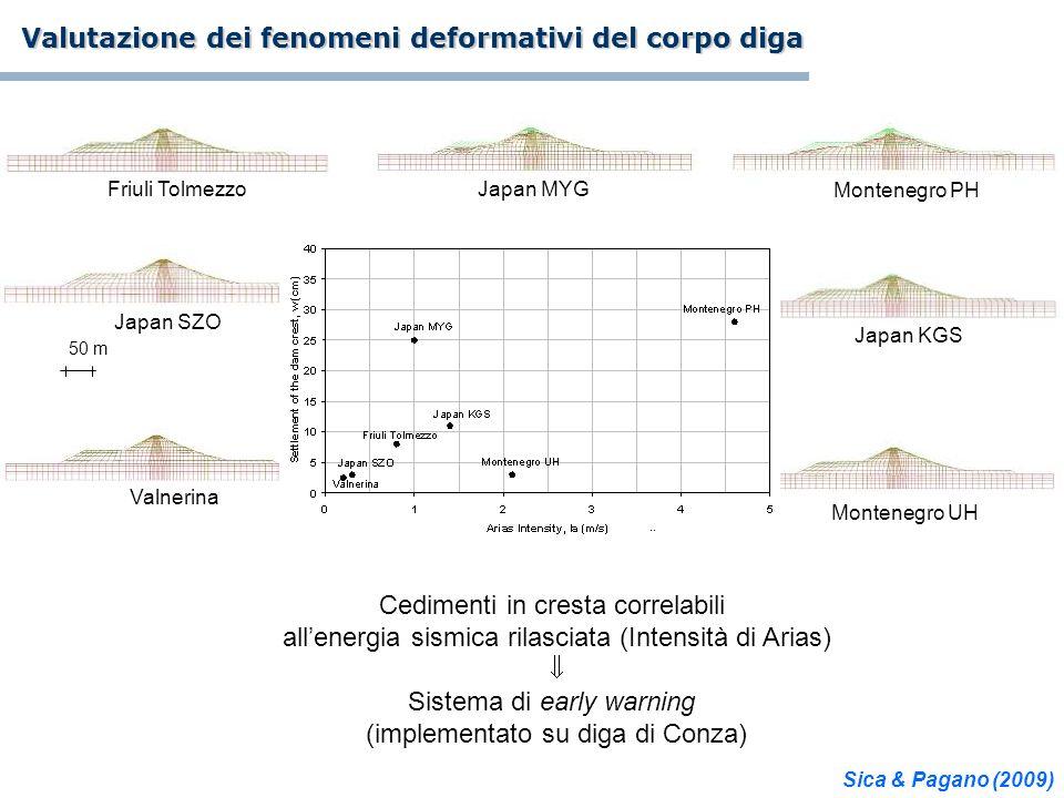 Friuli Tolmezzo Japan KGS Japan MYG Japan SZO Montenegro PH Montenegro UH Valnerina 50 m Valutazione dei fenomeni deformativi del corpo diga Cedimenti