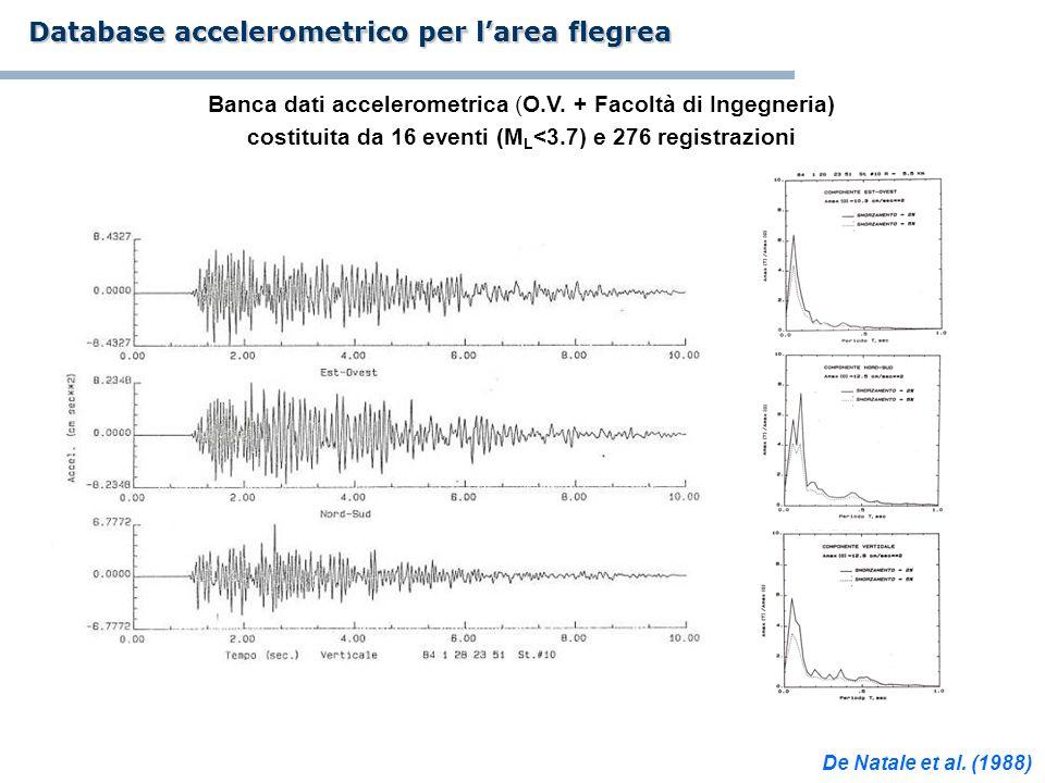 Database accelerometrico per larea flegrea Banca dati accelerometrica (O.V. + Facoltà di Ingegneria) costituita da 16 eventi (M L <3.7) e 276 registra