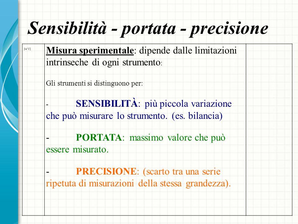Sensibilità - portata - precisione 34 VI Misura sperimentale: dipende dalle limitazioni intrinseche di ogni strumento : Gli strumenti si distinguono p