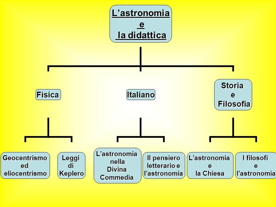 Lastronomia e la didattica la didattica Fisica GeocentrismoedeliocentrismoLeggidiKeplero Italiano LastronomianellaDivinaCommedia Il pensiero letterari