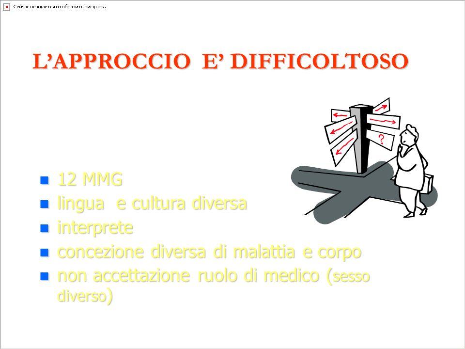 12 MMG 12 MMG lingua e cultura diversa lingua e cultura diversa interprete interprete concezione diversa di malattia e corpo concezione diversa di mal