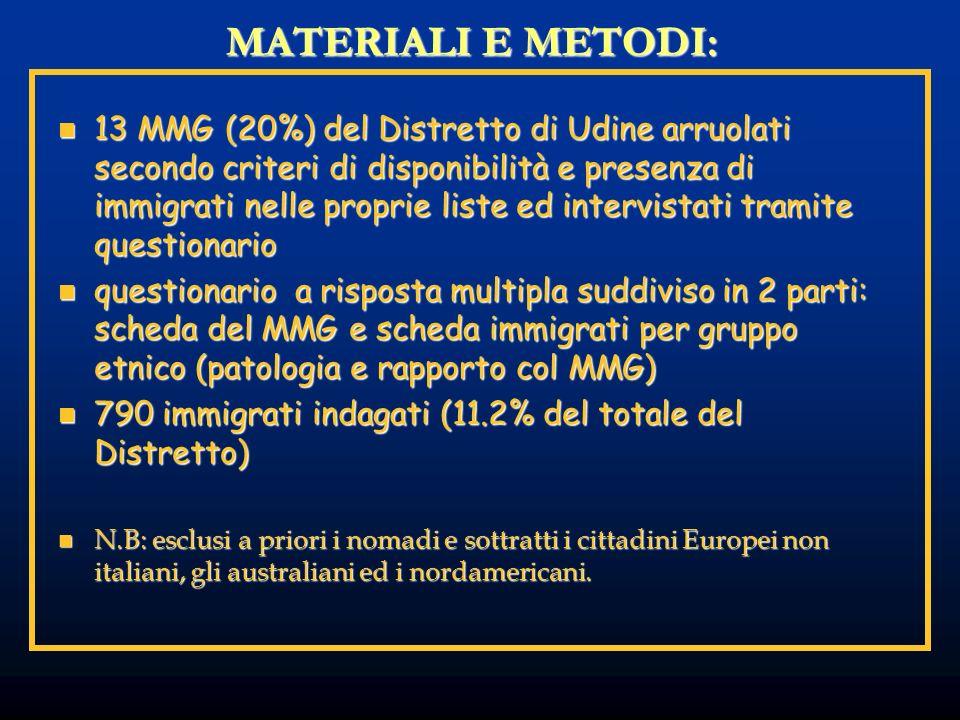 MATERIALI E METODI: 13 MMG (20%) del Distretto di Udine arruolati secondo criteri di disponibilità e presenza di immigrati nelle proprie liste ed inte