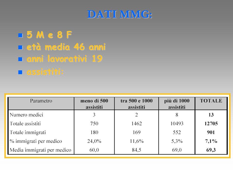 DATI MMG: 5 M e 8 F 5 M e 8 F età media 46 anni età media 46 anni anni lavorativi 19 anni lavorativi 19 assistiti: assistiti:
