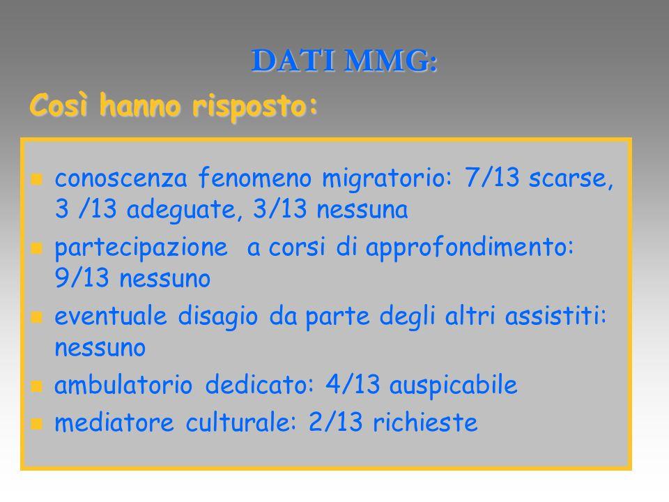 DATI MMG: DATI MMG: Così hanno risposto: conoscenza fenomeno migratorio: 7/13 scarse, 3 /13 adeguate, 3/13 nessuna conoscenza fenomeno migratorio: 7/1
