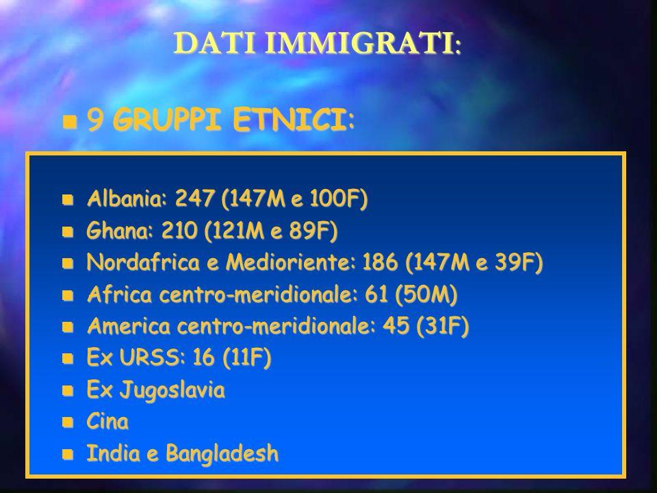 DATI IMMIGRATI: 9 GRUPPI ETNICI: 9 GRUPPI ETNICI: Albania: 247 (147M e 100F) Albania: 247 (147M e 100F) Ghana: 210 (121M e 89F) Ghana: 210 (121M e 89F