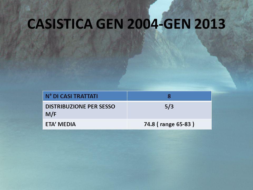 N° DI CASI TRATTATI8 DISTRIBUZIONE PER SESSO M/F 5/3 ETA MEDIA74.8 ( range 65-83 ) CASISTICA GEN 2004-GEN 2013