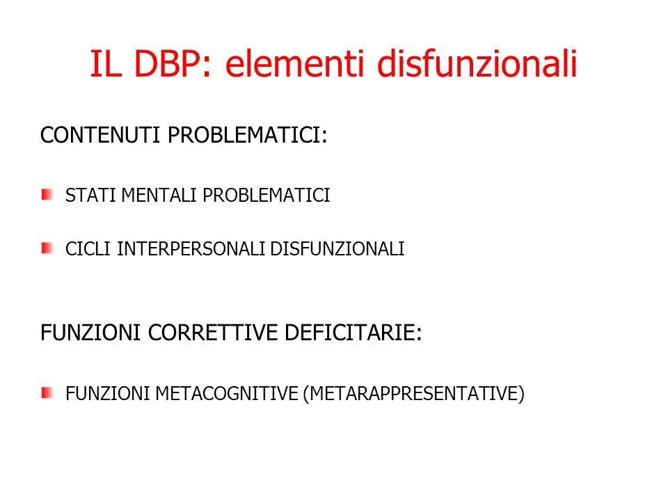 IL DBP: elementi disfunzionali CONTENUTI PROBLEMATICI: STATI MENTALI PROBLEMATICI CICLI INTERPERSONALI DISFUNZIONALI FUNZIONI CORRETTIVE DEFICITARIE: