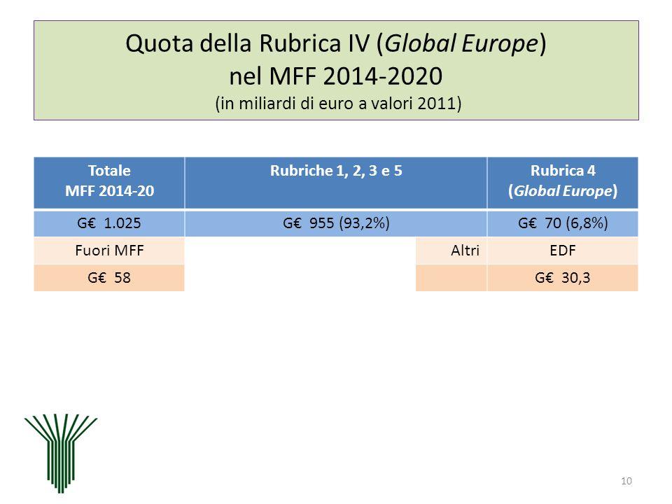 Quota della Rubrica IV (Global Europe) nel MFF 2014-2020 (in miliardi di euro a valori 2011) 10 Totale MFF 2014-20 Rubriche 1, 2, 3 e 5Rubrica 4 (Glob
