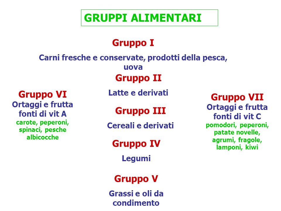 GRUPPI ALIMENTARI Gruppo I Carni fresche e conservate, prodotti della pesca, uova Gruppo II Latte e derivati Gruppo III Cereali e derivati Gruppo IV L