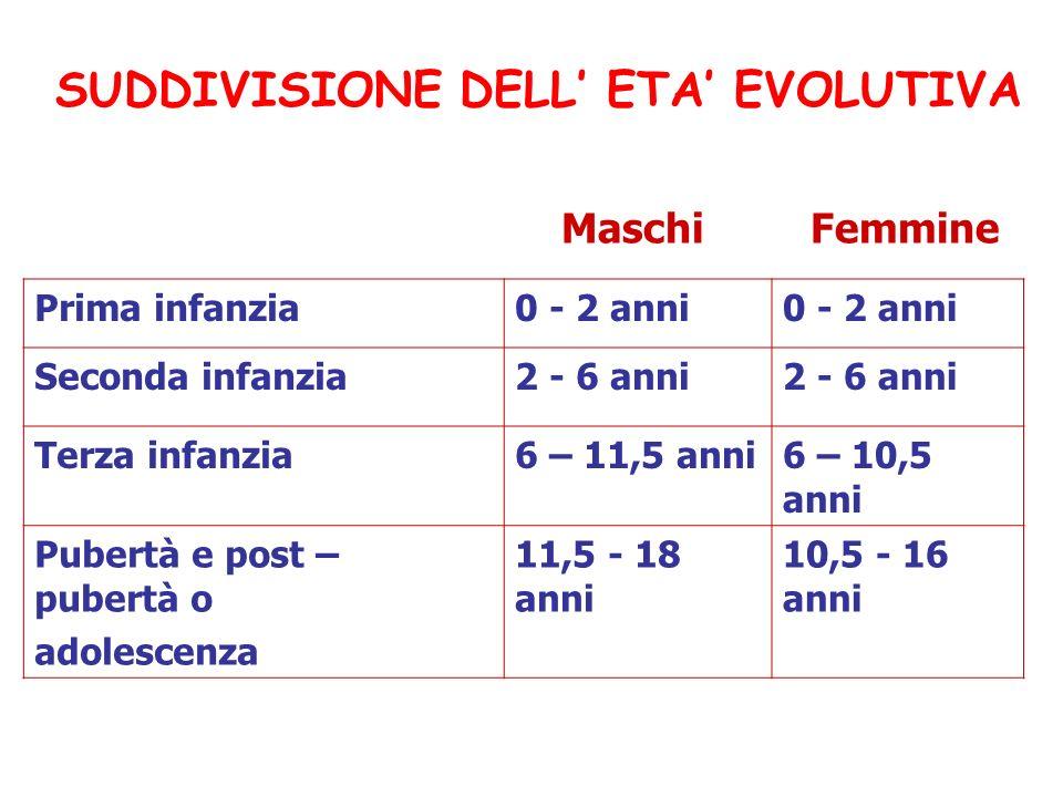 Prima infanzia0 - 2 anni Seconda infanzia2 - 6 anni Terza infanzia6 – 11,5 anni6 – 10,5 anni Pubertà e post – pubertà o adolescenza 11,5 - 18 anni 10,