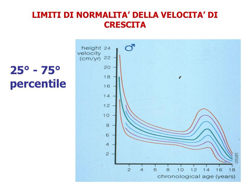 LIMITI DI NORMALITA DELLA VELOCITA DI CRESCITA 25° - 75° percentile
