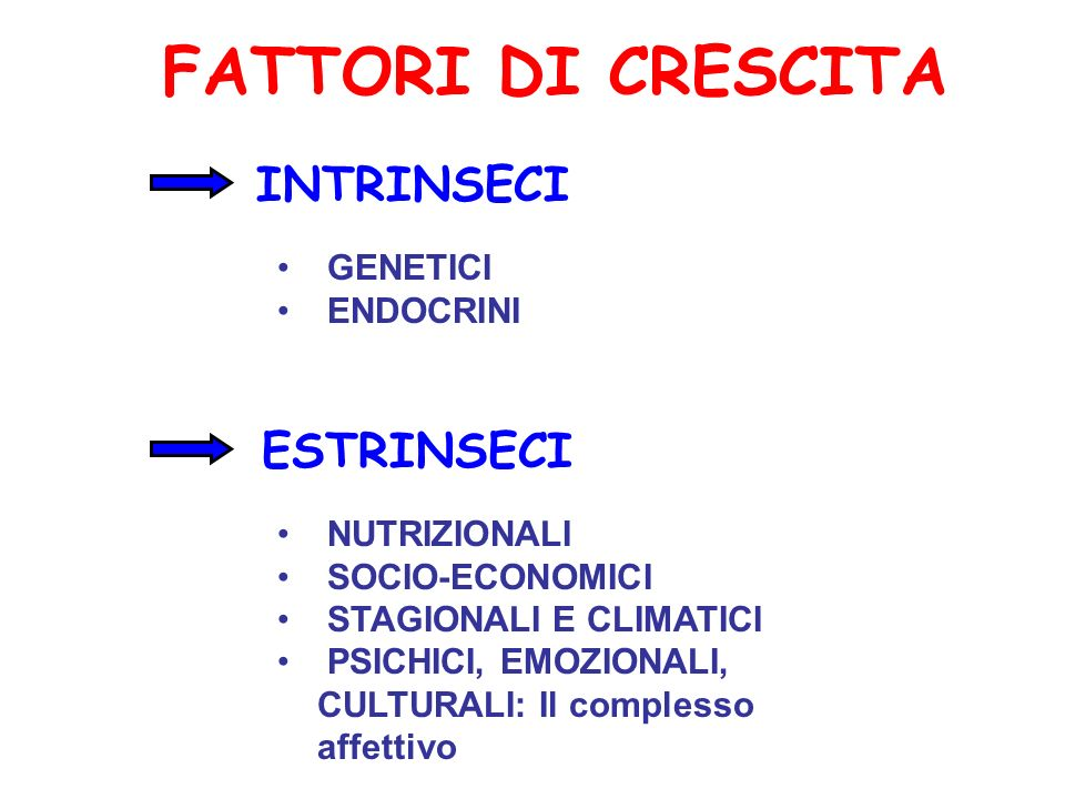 FATTORI DI CRESCITA INTRINSECI GENETICI ENDOCRINI NUTRIZIONALI SOCIO-ECONOMICI STAGIONALI E CLIMATICI PSICHICI, EMOZIONALI, CULTURALI: Il complesso af