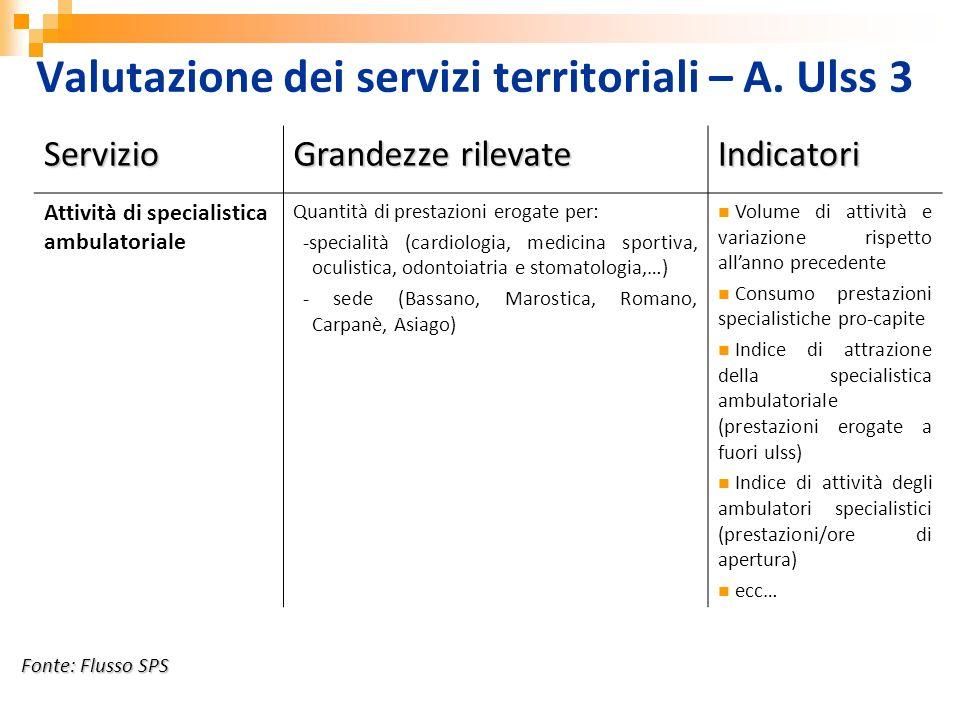 Servizio Grandezze rilevate Indicatori Attività di specialistica ambulatoriale Quantità di prestazioni erogate per: -specialità (cardiologia, medicina