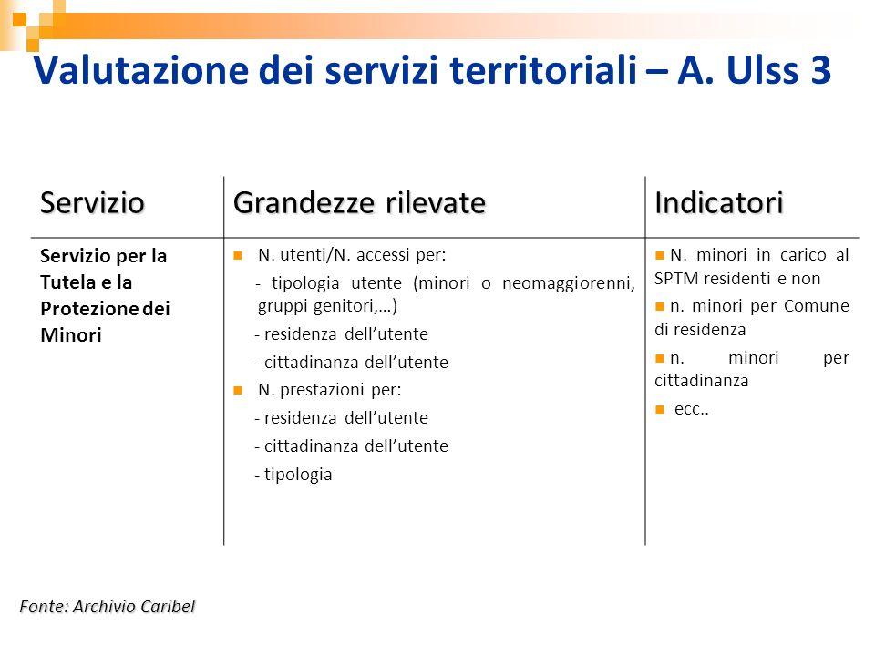 Servizio Grandezze rilevate Indicatori Servizio per la Tutela e la Protezione dei Minori N. utenti/N. accessi per: - tipologia utente (minori o neomag
