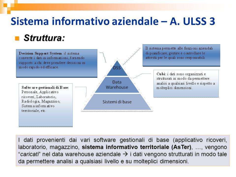Sistema informativo aziendale – A. ULSS 3 Struttura: Struttura: I dati provenienti dai vari software gestionali di base (applicativo ricoveri, laborat
