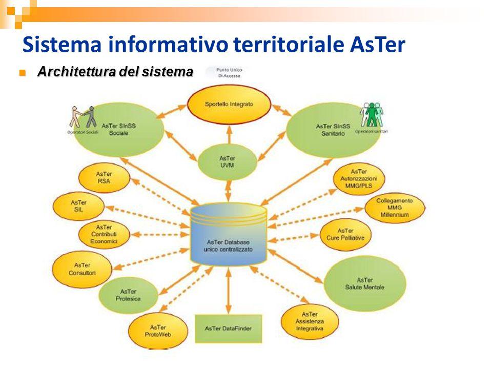 Sistema informativo territoriale– A.