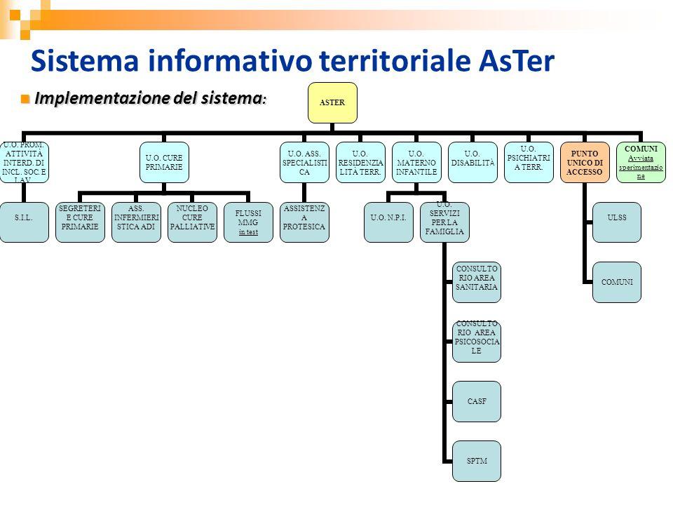 Sistema informativo territoriale AsTer ASTER U.O. PROM. ATTIVITÀ INTERD. DI INCL. SOC. E LAV. S.I.L. U.O. CURE PRIMARIE SEGRETERIE CURE PRIMARIE ASS.