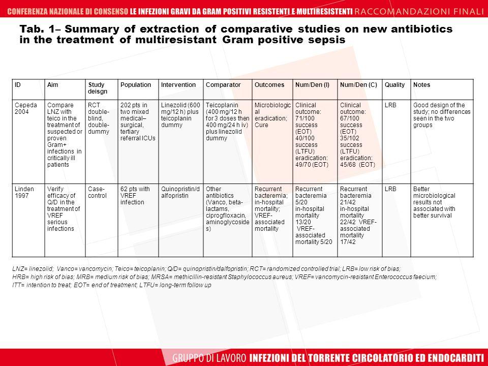 IDAimStudy deisgn PopulationInterventionComparatorOutcomesNum/Den (I)Num/Den (C)QualityNotes Cepeda 2004 Compare LNZ with teico in the treatment of su