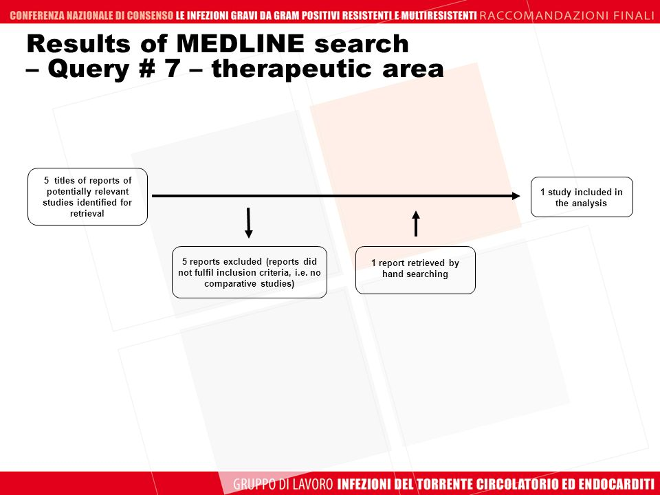 5 titles of reports of potentially relevant studies identified for retrieval 5 reports excluded (reports did not fulfil inclusion criteria, i.e.