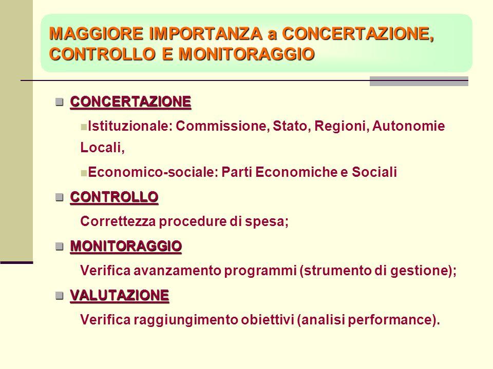 MAGGIORE IMPORTANZA a CONCERTAZIONE, CONTROLLO E MONITORAGGIO CONCERTAZIONE CONCERTAZIONE Istituzionale: Commissione, Stato, Regioni, Autonomie Locali, Economico-sociale: Parti Economiche e Sociali CONTROLLO CONTROLLO Correttezza procedure di spesa; MONITORAGGIO MONITORAGGIO Verifica avanzamento programmi (strumento di gestione); VALUTAZIONE VALUTAZIONE Verifica raggiungimento obiettivi (analisi performance).