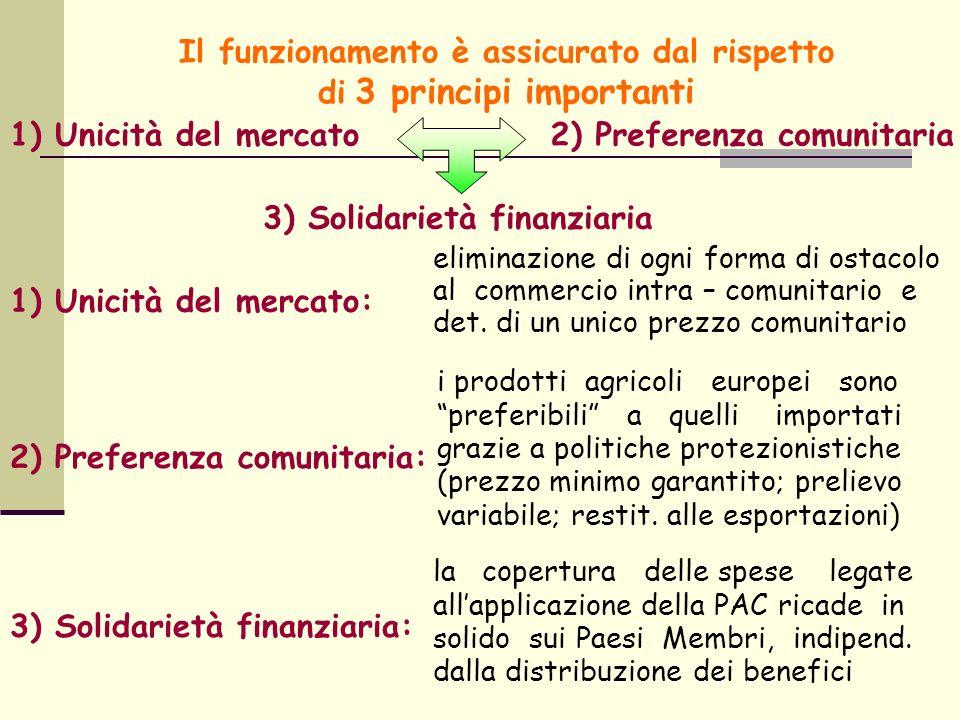 Il funzionamento è assicurato dal rispetto di 3 principi importanti 1) Unicità del mercato2) Preferenza comunitaria 3) Solidarietà finanziaria 1) Unicità del mercato: 2) Preferenza comunitaria: 3) Solidarietà finanziaria: eliminazione di ogni forma di ostacolo al commercio intra – comunitario e det.
