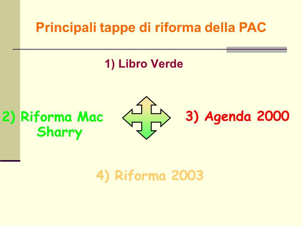 Principali tappe di riforma della PAC 1) Libro Verde 3) Agenda 2000 4) Riforma 2003 2) Riforma Mac Sharry