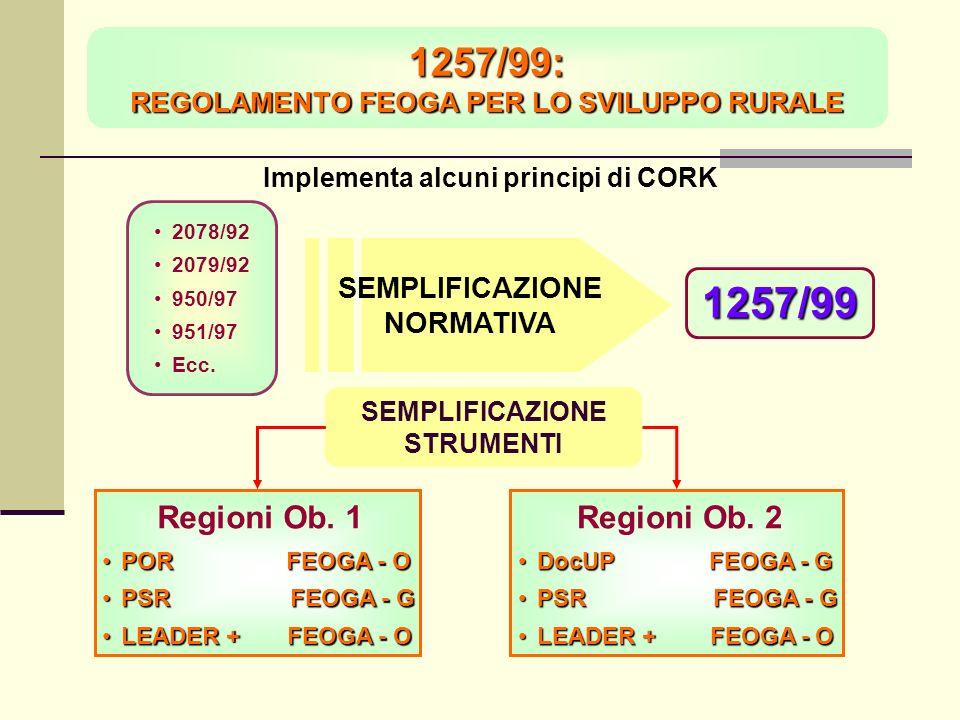 1257/99: REGOLAMENTO FEOGA PER LO SVILUPPO RURALE Implementa alcuni principi di CORK 2078/92 2079/92 950/97 951/97 Ecc.