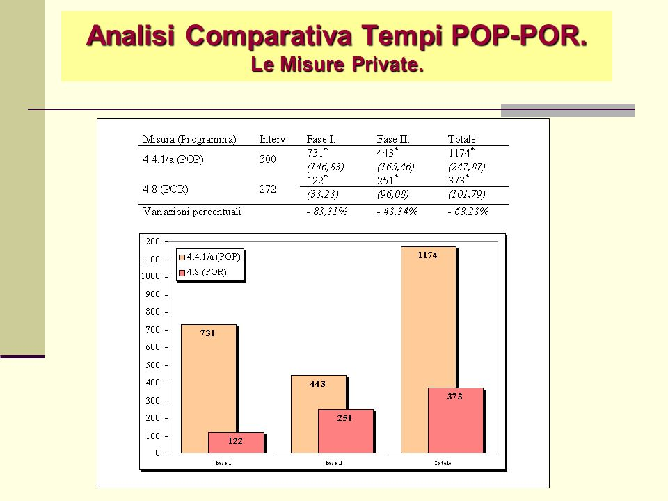 Analisi Comparativa Tempi POP-POR. Le Misure Private.